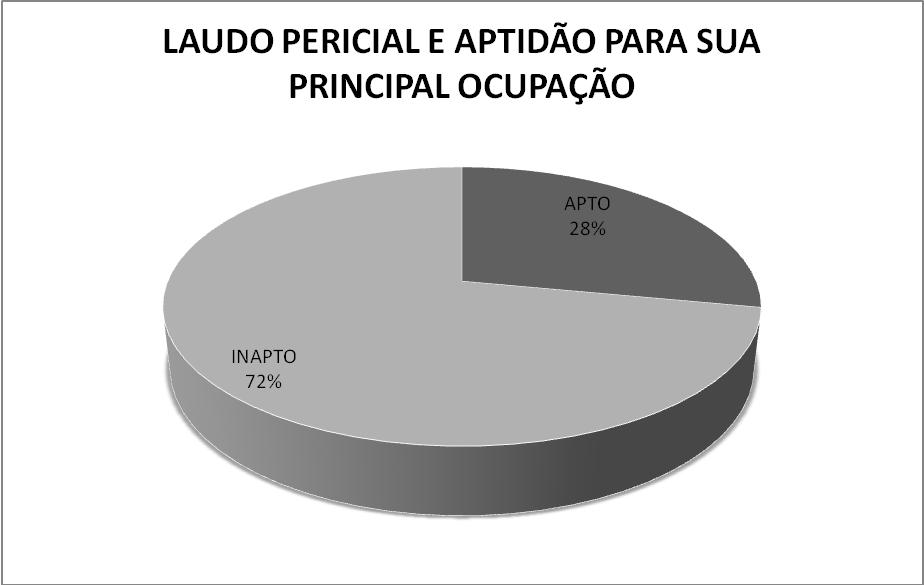 graf 10 DIVERGENCIAS